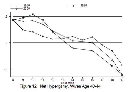 net-hypergamy