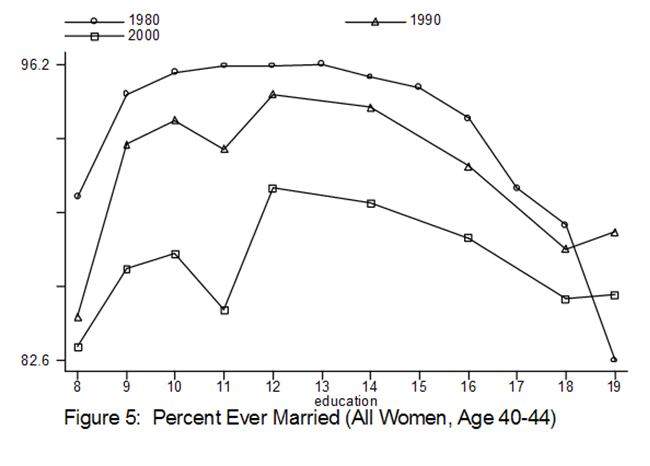percent-ever-married